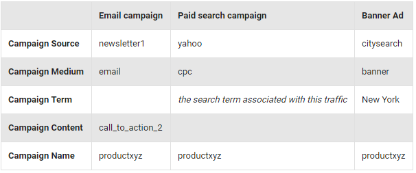 UTM campaign variables examples